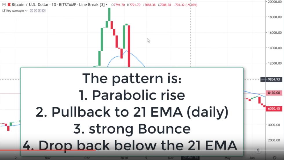 linebreak bitcoin price pattern