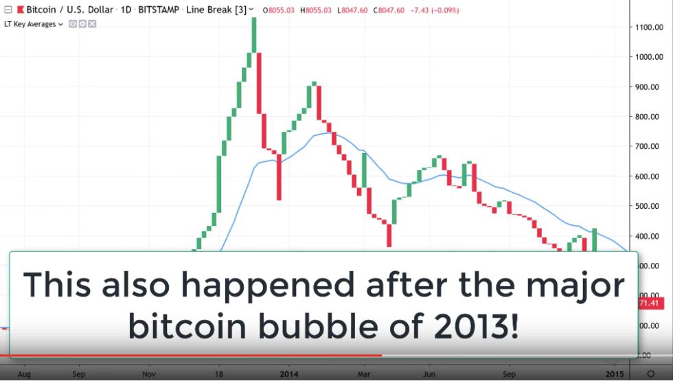 linebreak bitcoin price 2013