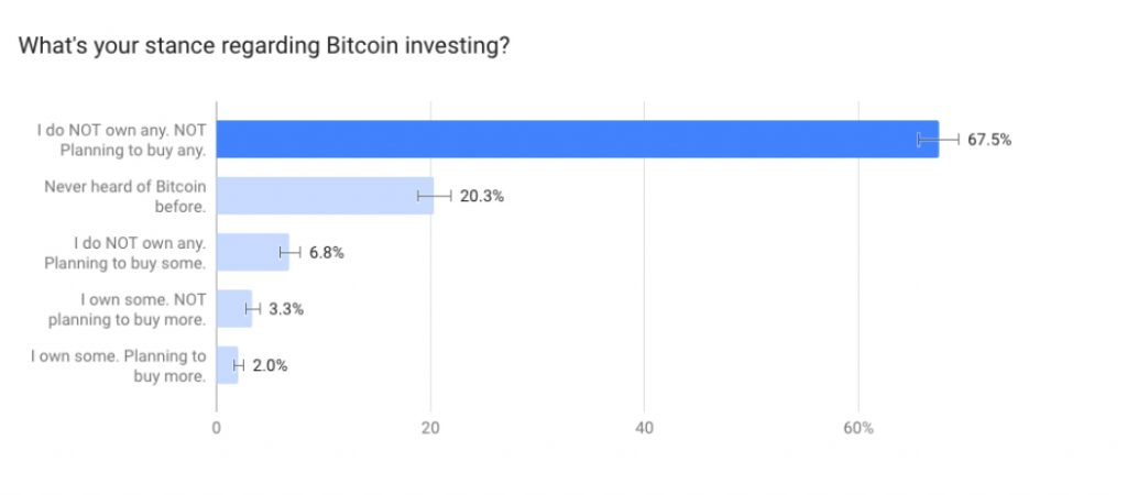Bitcoin Adoption in the U.K.