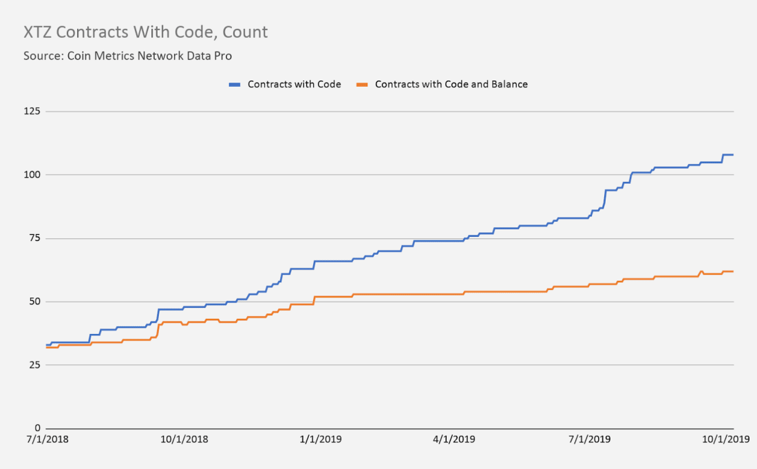 Tezos Contracts with Code