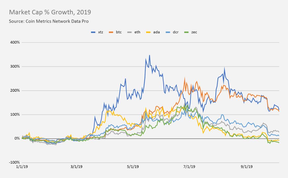 Tezos Market Cap Increase