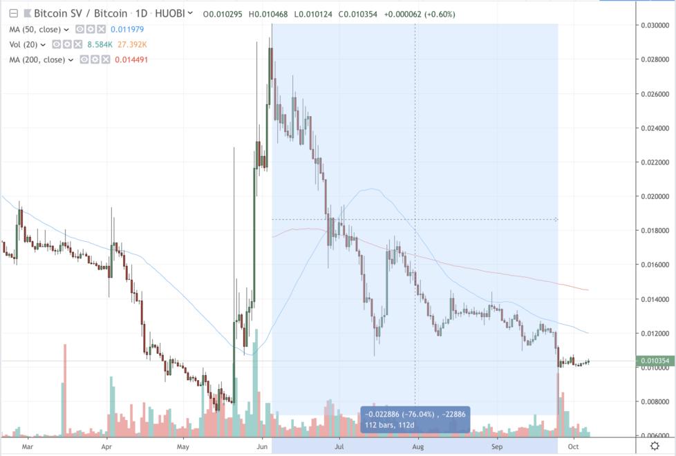 bitcoin sv, bsv price
