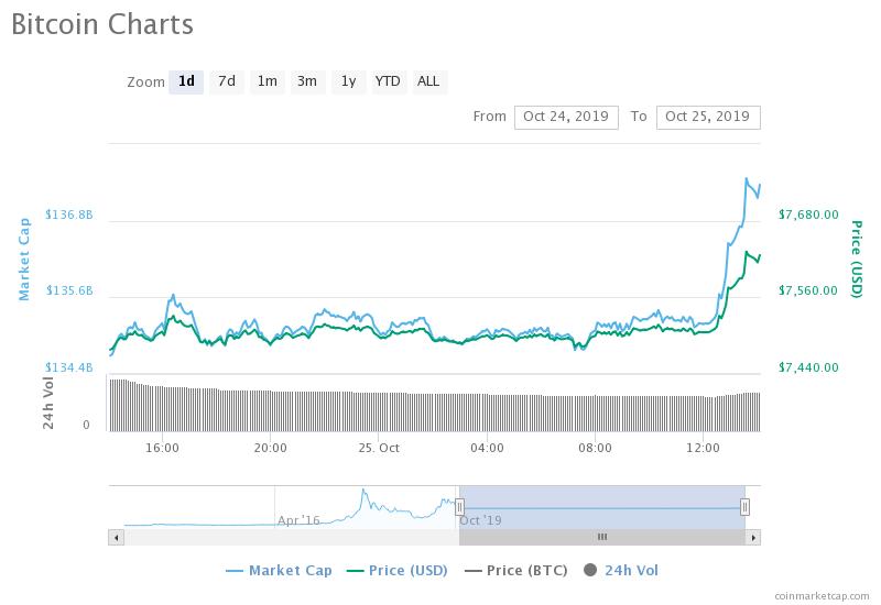 President Xi booms bitcoin market