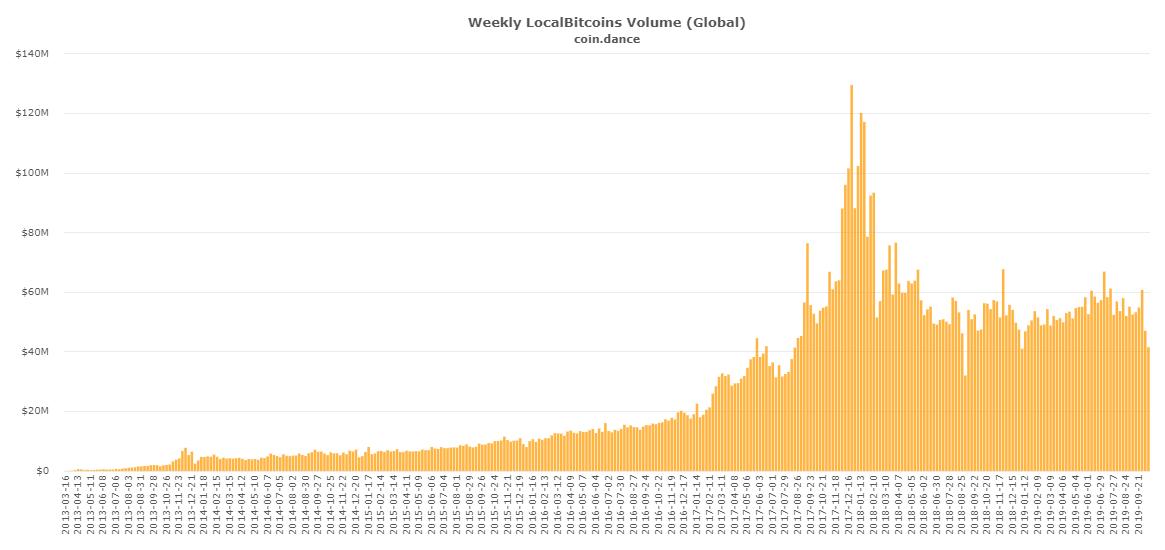 Crypto LocalBitcoins Chart