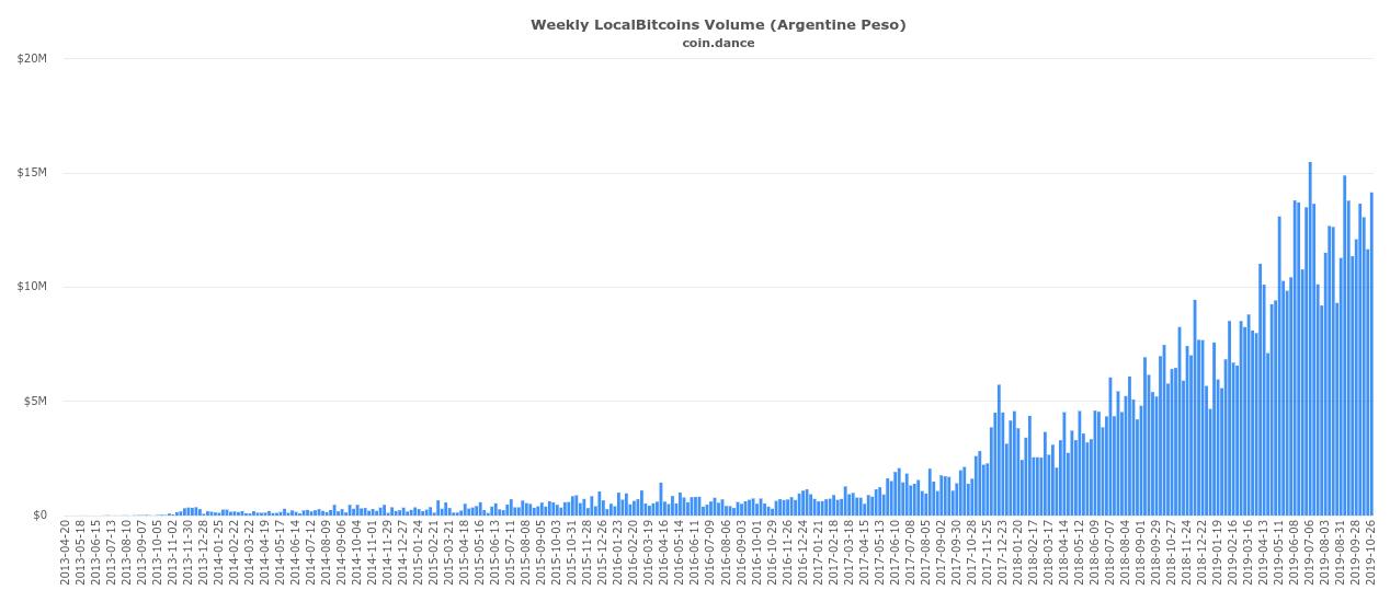 localbitcoins chart