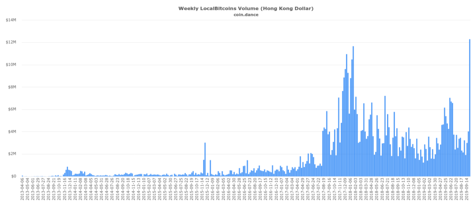 coin dance localbitcoins HKD volume