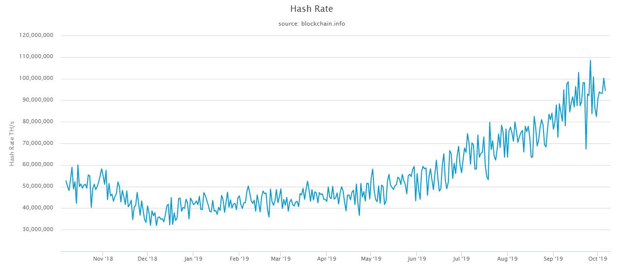 HODL tỷ lệ băm Bitcoin của bạn