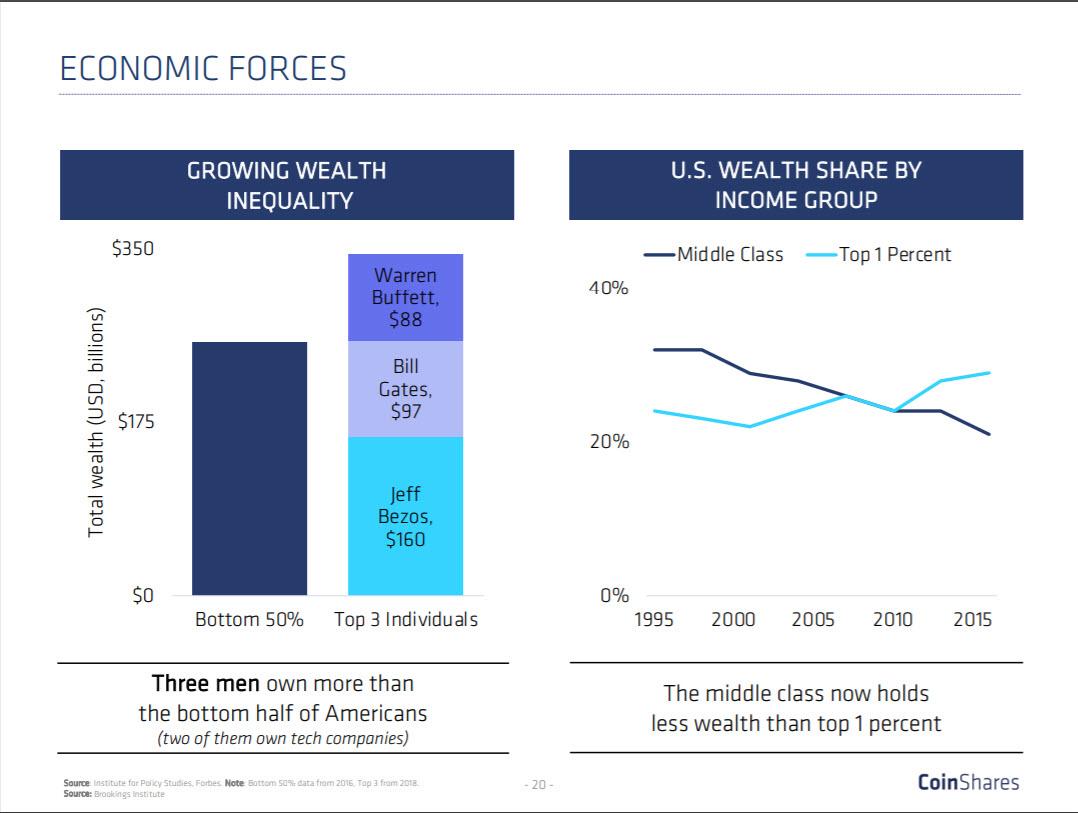 Disparity between rich and poor
