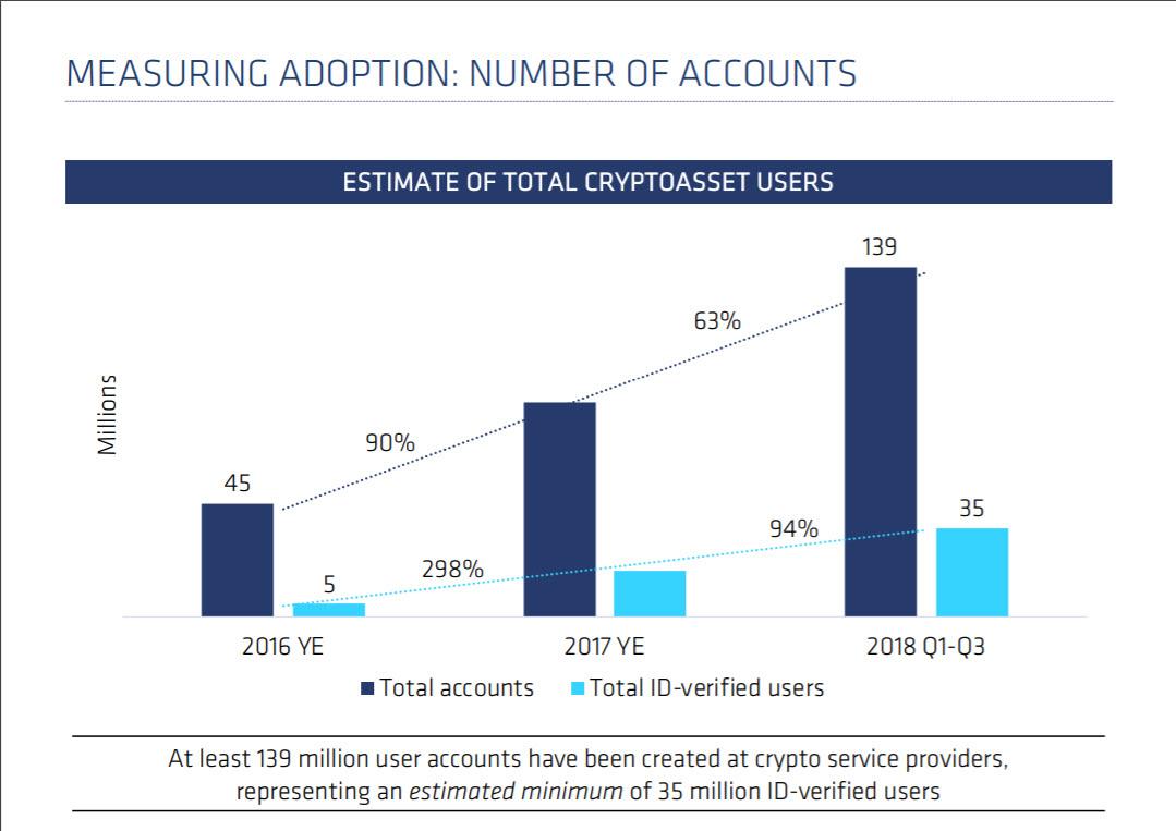 adoption crypto trends