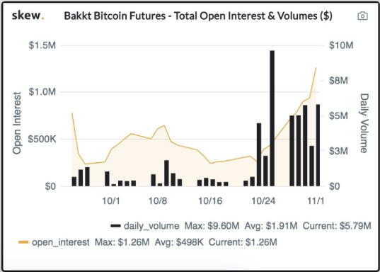 Bitcoin Futures: Institutional BTC Longs on the Rise; Price Breakout Soon?