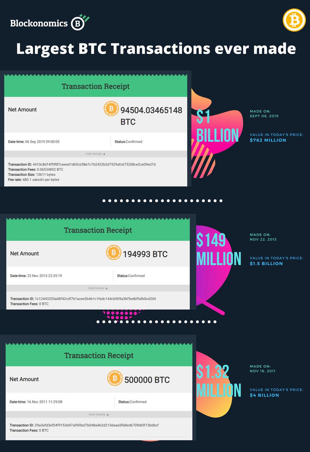 bitcoin transactions top 3