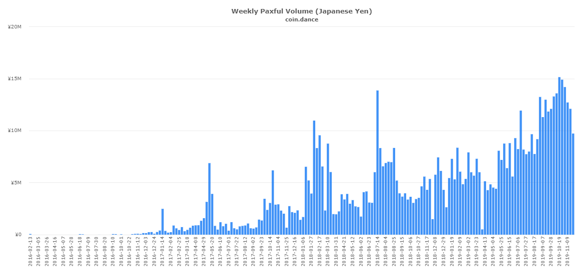 coin-dance-paxful-JPY-volume