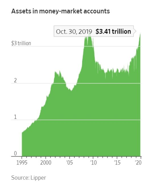 Bitcoin Awaiting Slice of Investors' Trillions in Cash Reserves
