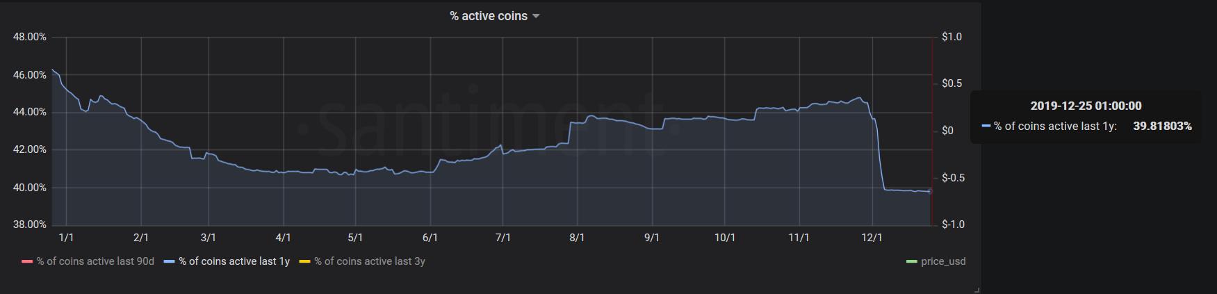 Active Bitcoin