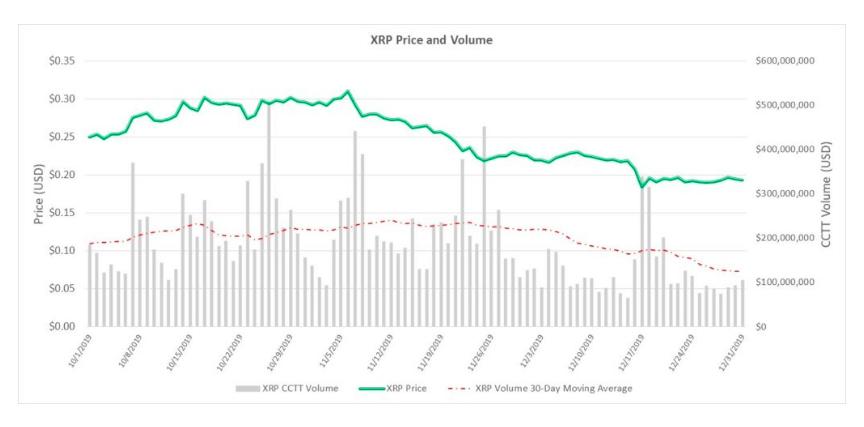 XRP ripple volume