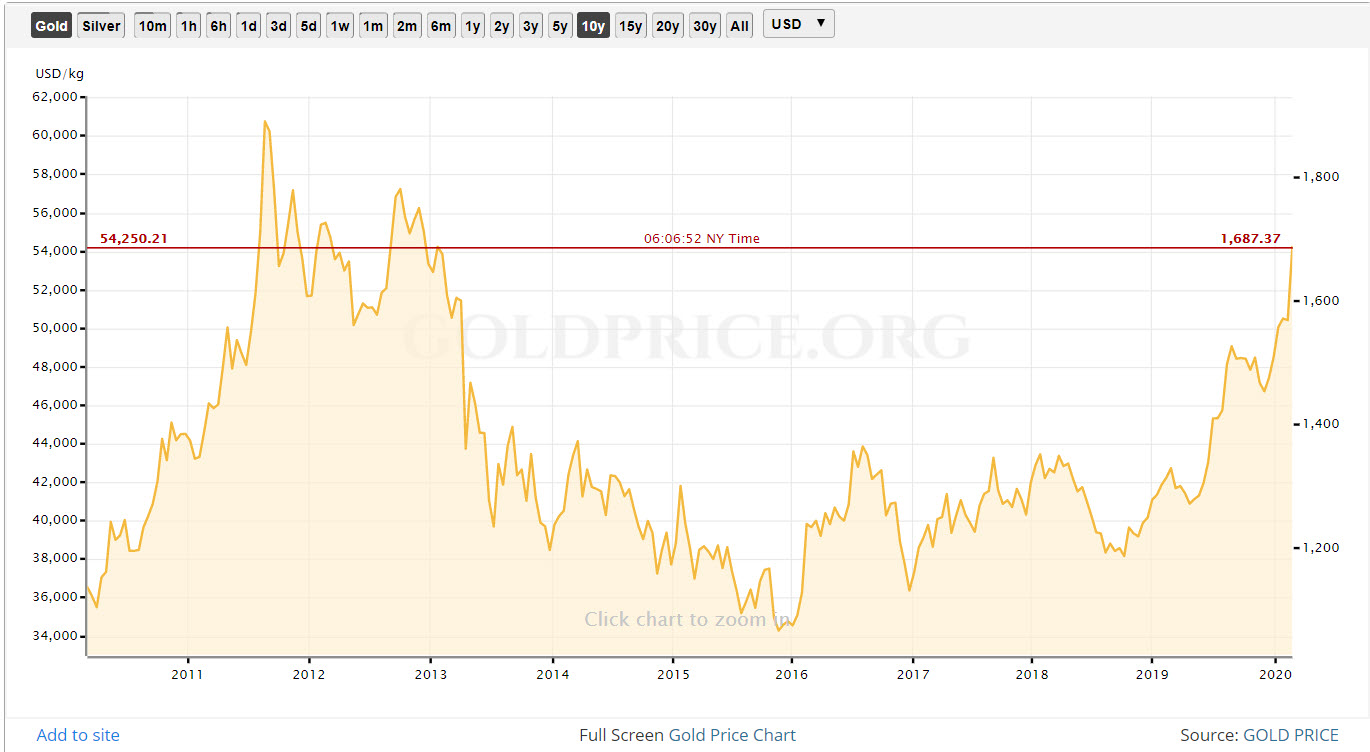 Gold 7 year high on coronavrus fears