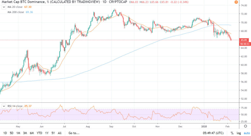 crypto altcoins dominance