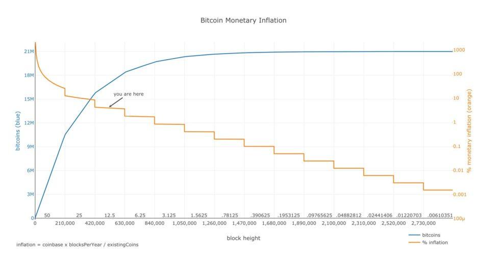 3 модели предсказания цены BTC и прогноз на 2140