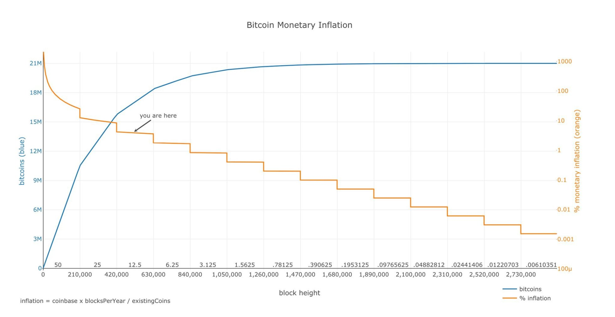What can be the price of the last mined BTC?