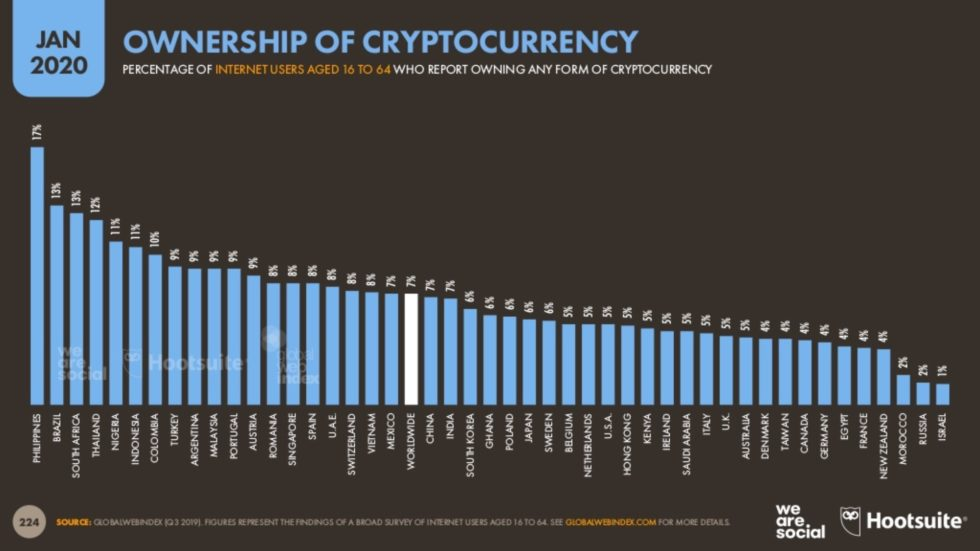 Indonesia is on 6th place by cryptocurrency adoption.