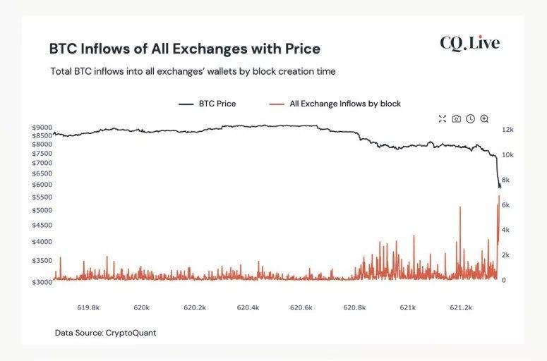 CryptoQuant Crypto dump