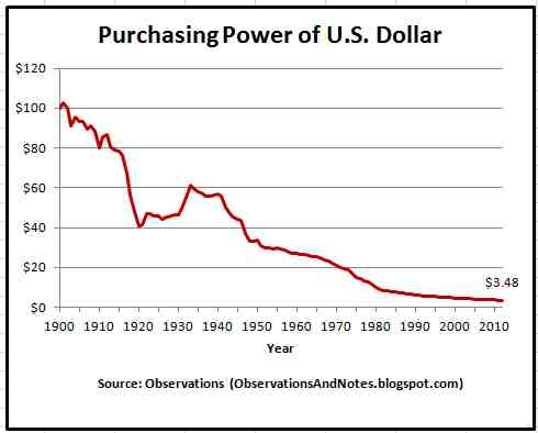 Purchasing Power of U.S. Dollar
