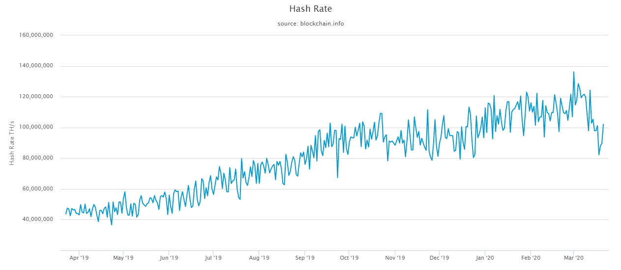 bitcoin hash rate crypto