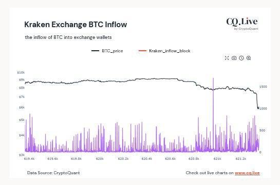 bitcoin inflow