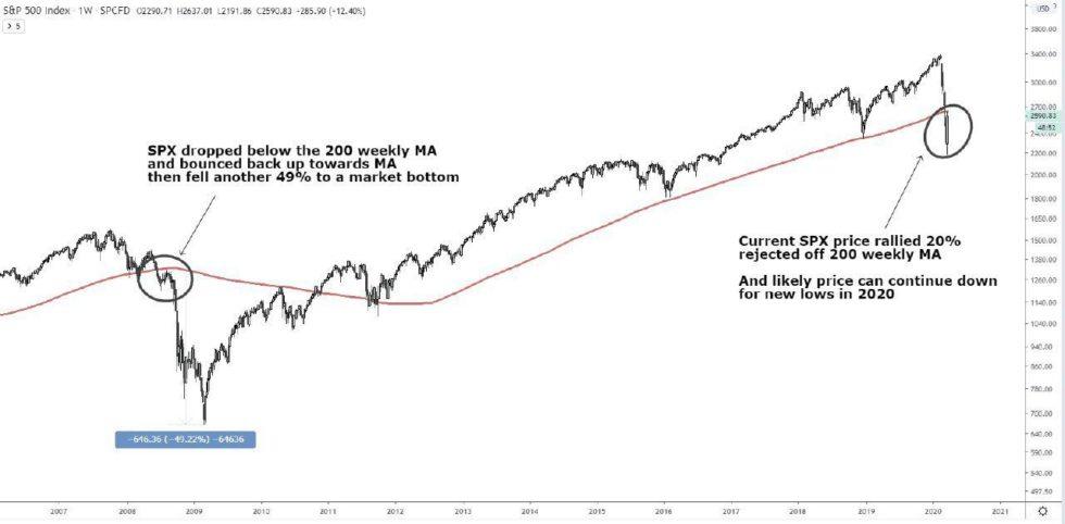 Рост или падение? Прогноз для BTC на следующую неделю