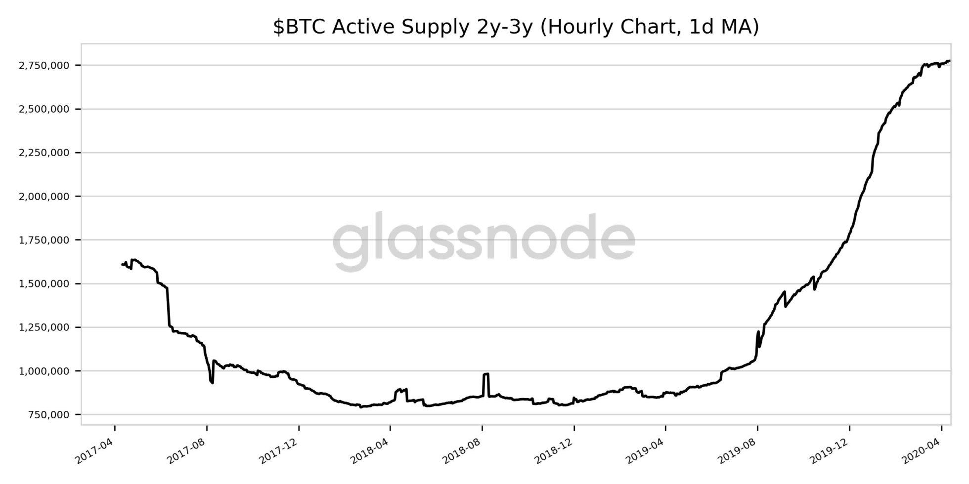 blockchain info bitcoin price