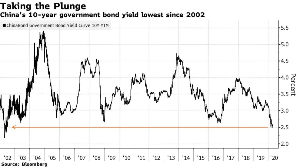 bloomberg, china bonds yield