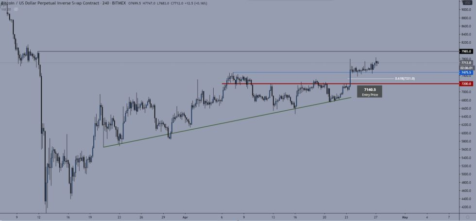 Bitcoin Could Soon Break its 200-Day MA, Triggering Next Uptrend
