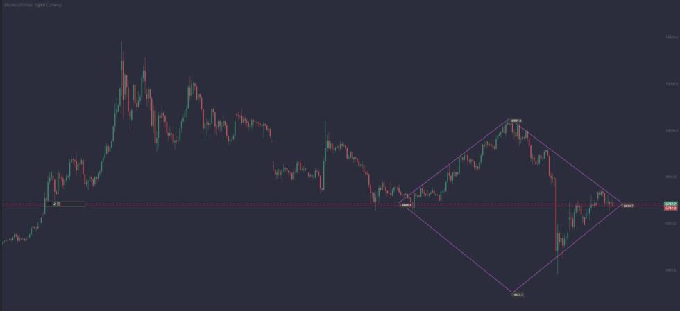btcusd price chart PrimeXBT
