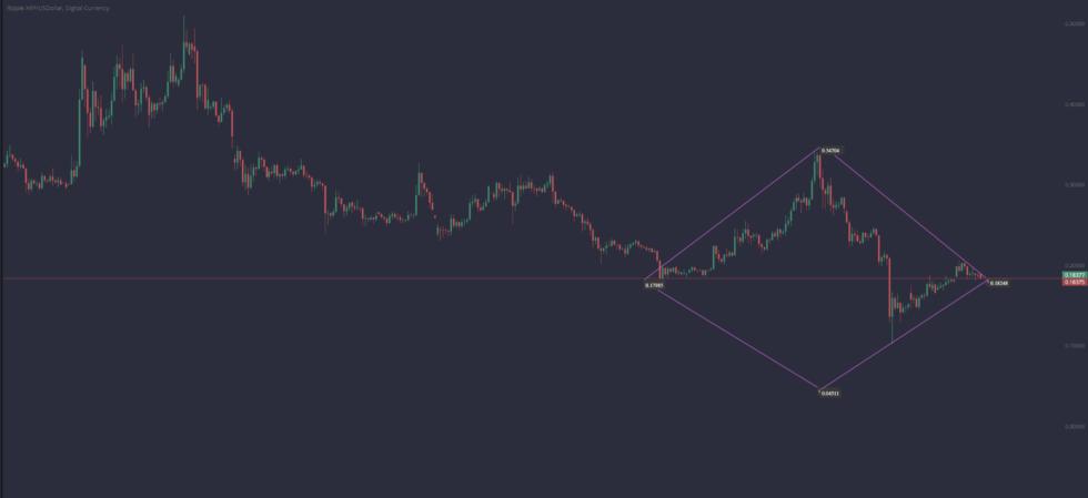 xrpusd ripple price chart PrimeXBT
