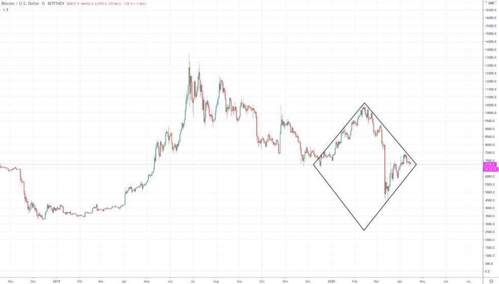 btcusd bitcoin diamond bottom price chart
