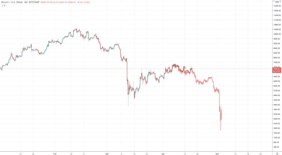 bitcoin price chart fractal