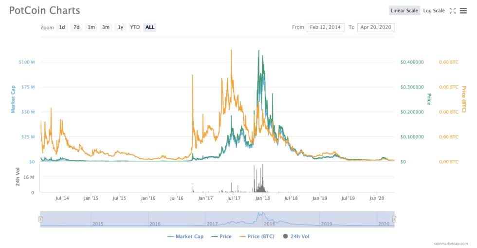 potcoin price chart crypto 420 altcoins