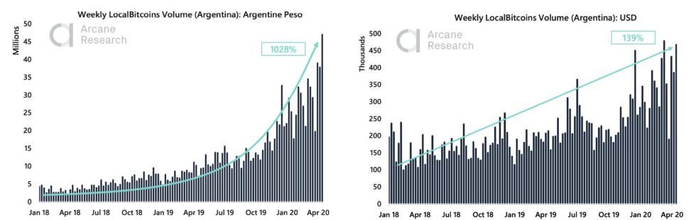localbitcoins bitcoin argentina pesos data