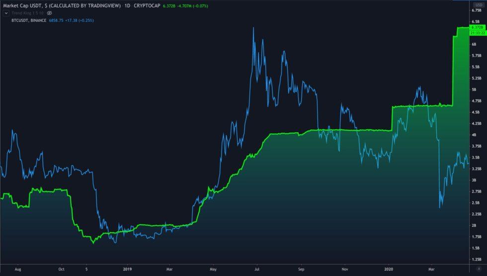 Bitcoin Crypto USDT Stablecoin Tether