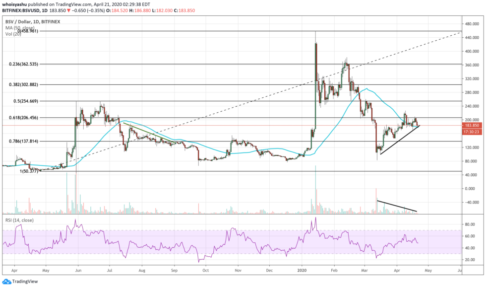 bitcoin sv, cryptocurrency, bsvusd, bitcoin