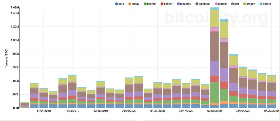 bitcoin, cryptocurrency, btcusd, crypto