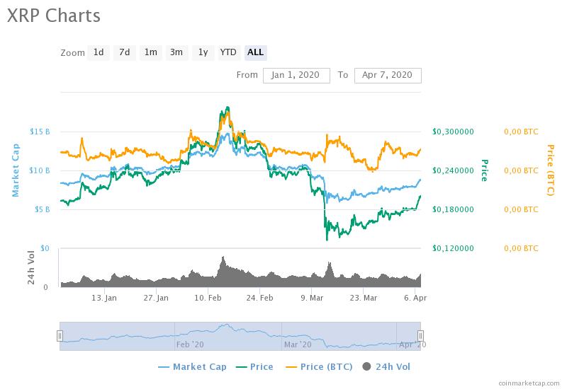 xrp-charts