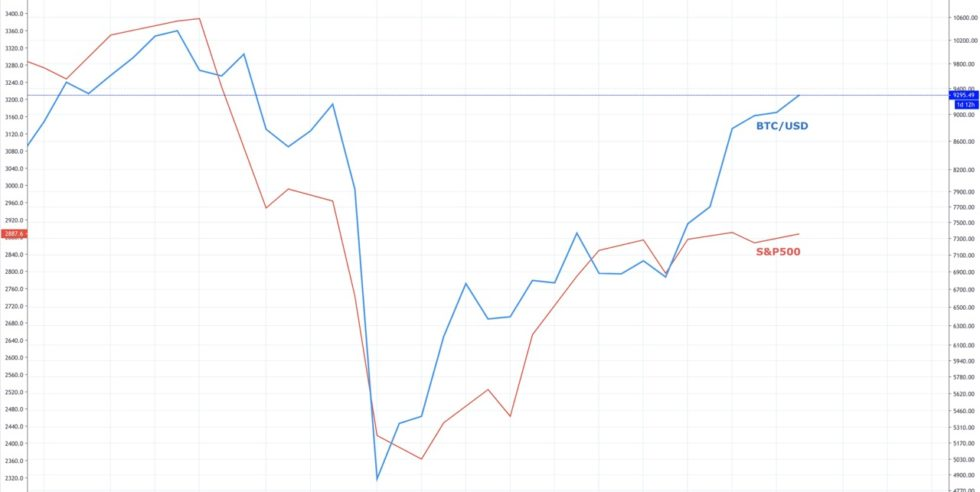 Bitcoin S&P 500 correlation
