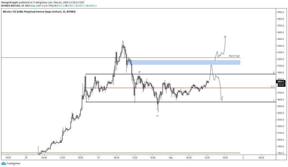 Bitcoin's Fate May be Determined By How it Responds to this Single Level