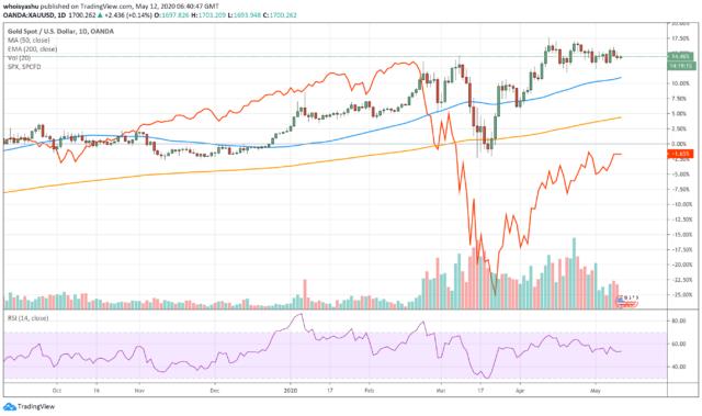 gold, xauusd, bitcoin, s&p 500