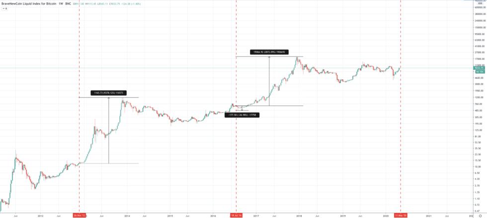 bitcoin price btc halving