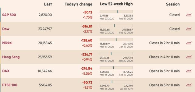 spx, dji, stocks, s&p 500