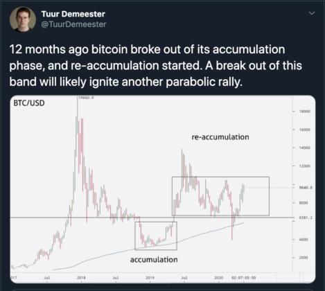 bitcoin, coronavirus, btcusd, xbtusd, tuur demeester, wall street bitcoin