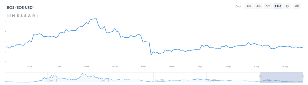 eos, eos price, eosusd, btcusd, cryptocurrency, bitcoin