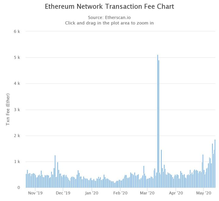 Ethereum transaction fee chart